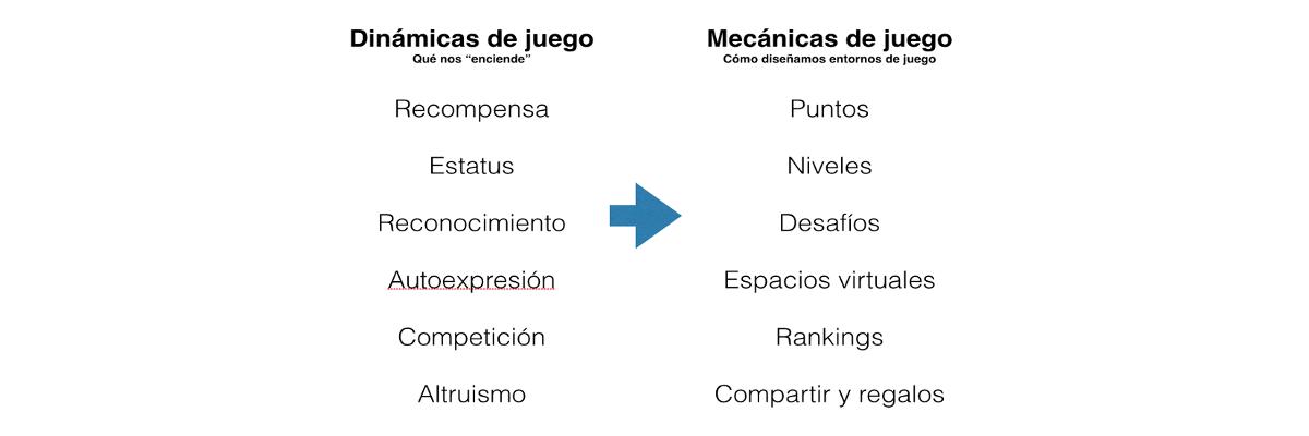 Gamificación, mecanicas&dinámicas de juego